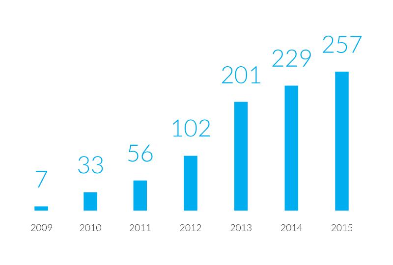 Senetic - przychody na przestrzeni ostatnich kilku lat.