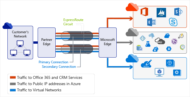 Dzięki usłudze ExpressRoute można ustanowić połączenia z usługami Microsoft w chmurze, np. Microsoft Azure, Office 365 i CRM Online/ Microsoft
