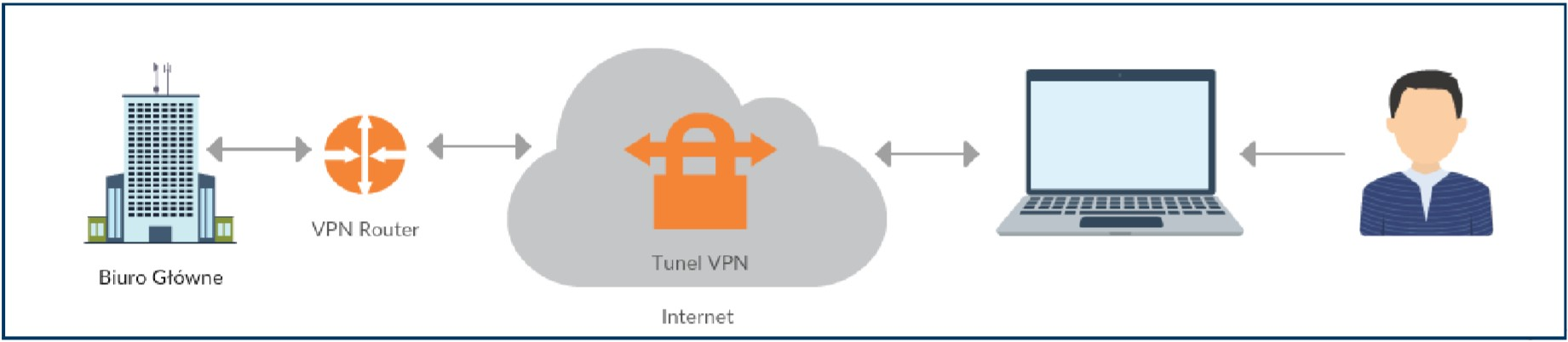 Tworzenie połączeń VPN z wykorzystaniem Ubiquiti UniFi