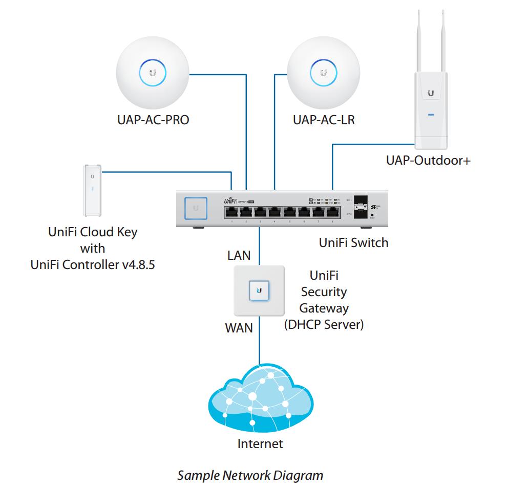 Ubiquiti Networks Unifi Us